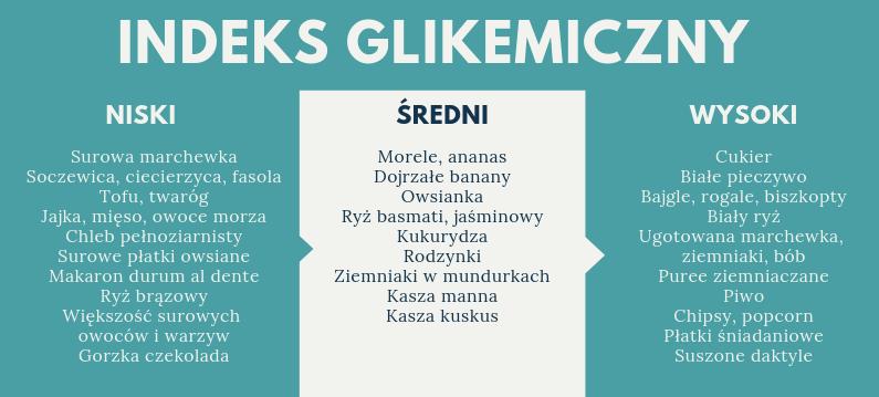 indeks glikemiczny podział
